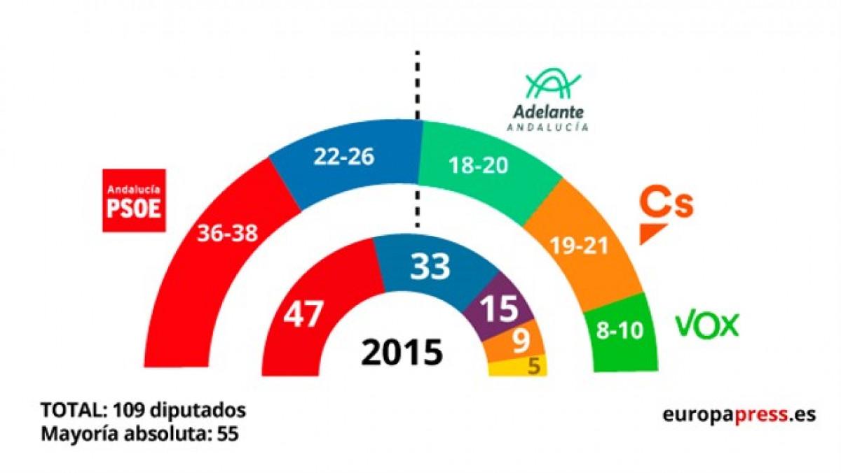 Sondeo GAD3 elecciones Andalucu00eda 2018